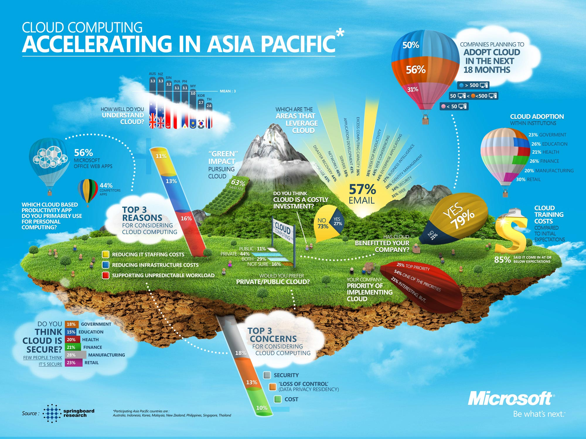 Cloud Computing Trends in Asia Pacific
